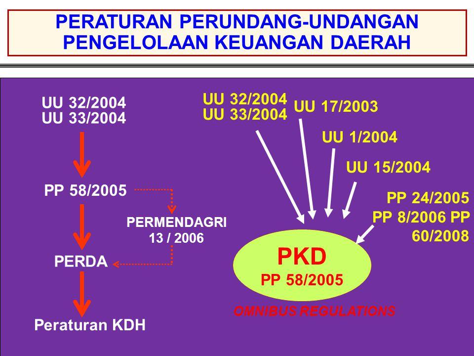 PKD PP 58/2005 PERDA PERMENDAGRI 13 / 2006 UU 32/2004 UU 33/2004 UU 17/2003 UU 1/2004 UU 15/2004 PP 24/2005 PP 8/2006 PP 60/2008 PERATURAN PERUNDANG-UNDANGAN PENGELOLAAN KEUANGAN DAERAH Peraturan KDH UU 32/2004 UU 33/2004 OMNIBUS REGULATIONS