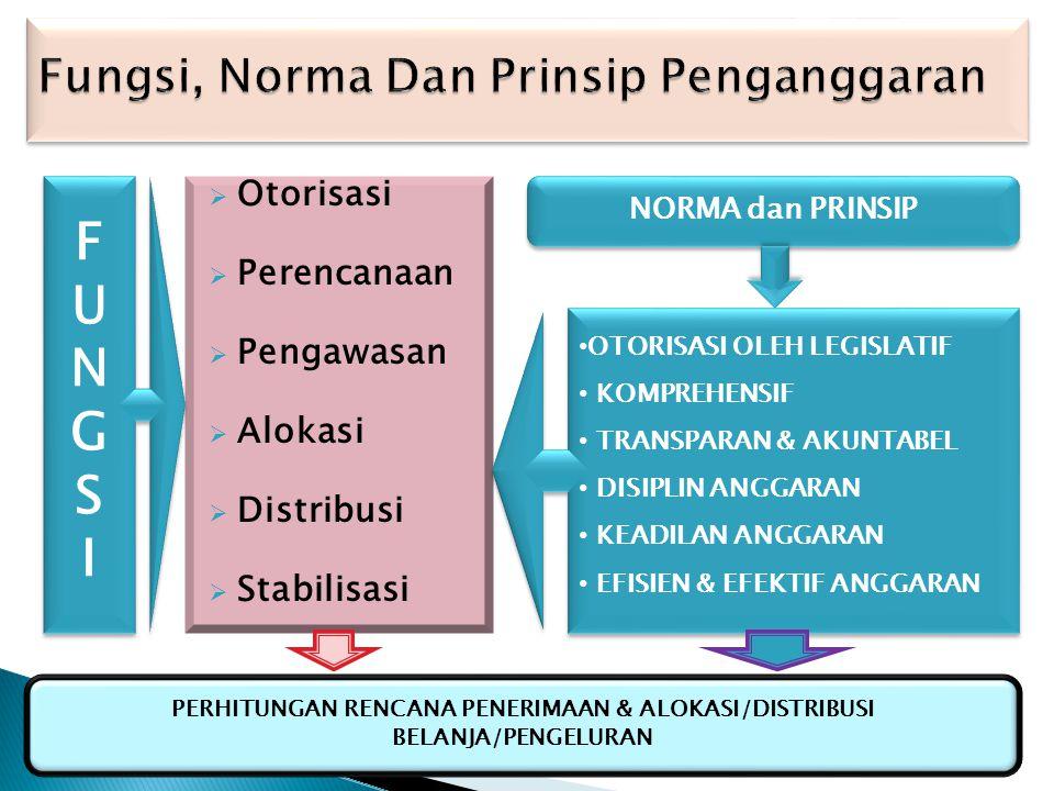1.BeberapaTerminologi tentang Pemantauan : a. Pemantauan b. Pengendalian c. Monitoring Research (Dennis Perkins 1977) d. Compliance Evaluation (Dennis