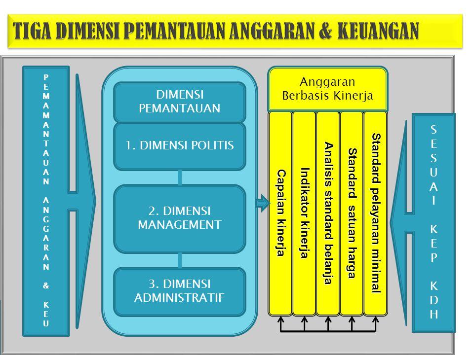 PEMAMANTAUANANGGARAN&KEUPEMAMANTAUANANGGARAN&KEU Dimensi manajemn 1.