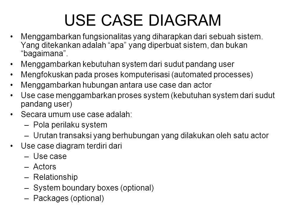 Menggambarkan fungsionalitas yang diharapkan dari sebuah sistem.