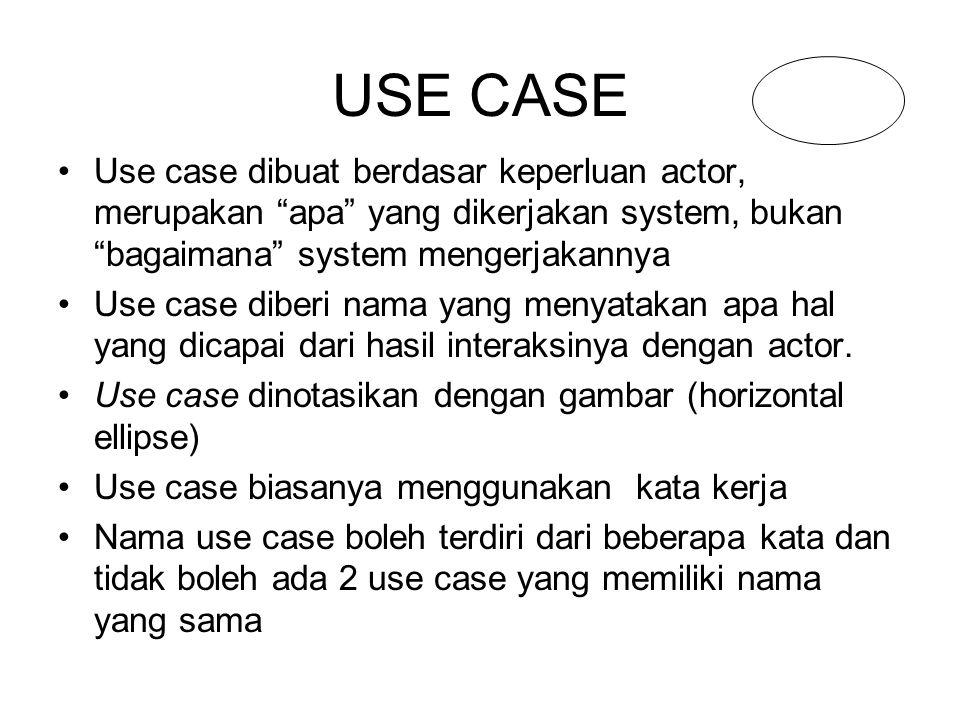 Latihan Use Case Diagram .PT.