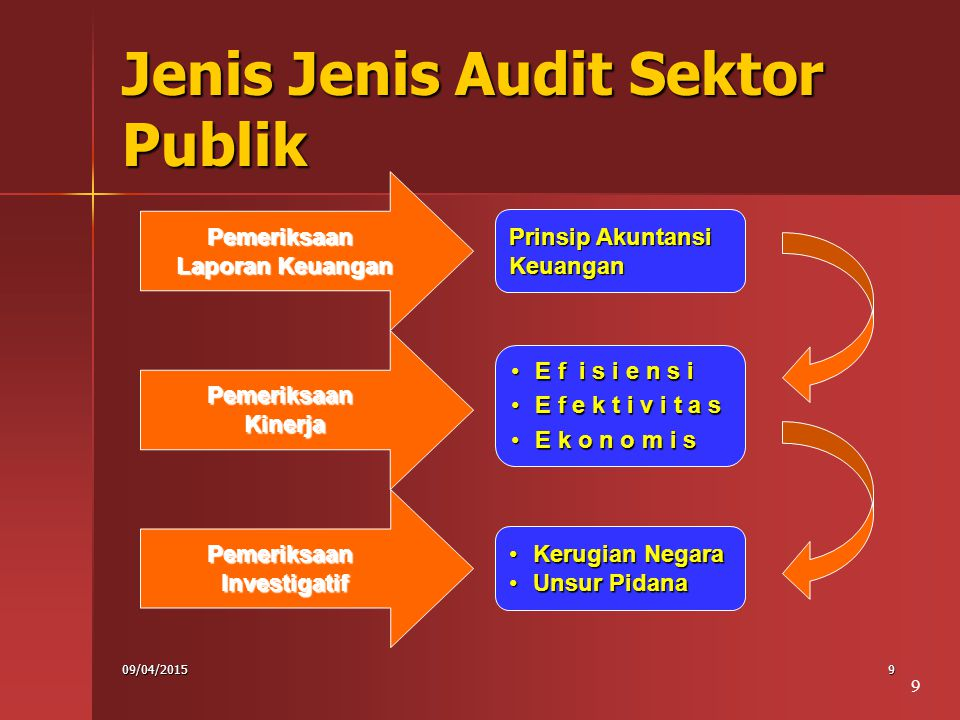 09/04/201520 Audit terhadap Program Contoh: 6.