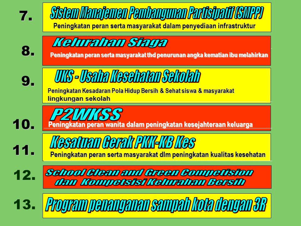 7. 8. 9. Peningkatan Kesadaran Pola Hidup Bersih & Sehat siswa & masyarakat lingkungan sekolah 10. Peningkatan peran wanita dalam peningkatan kesejaht