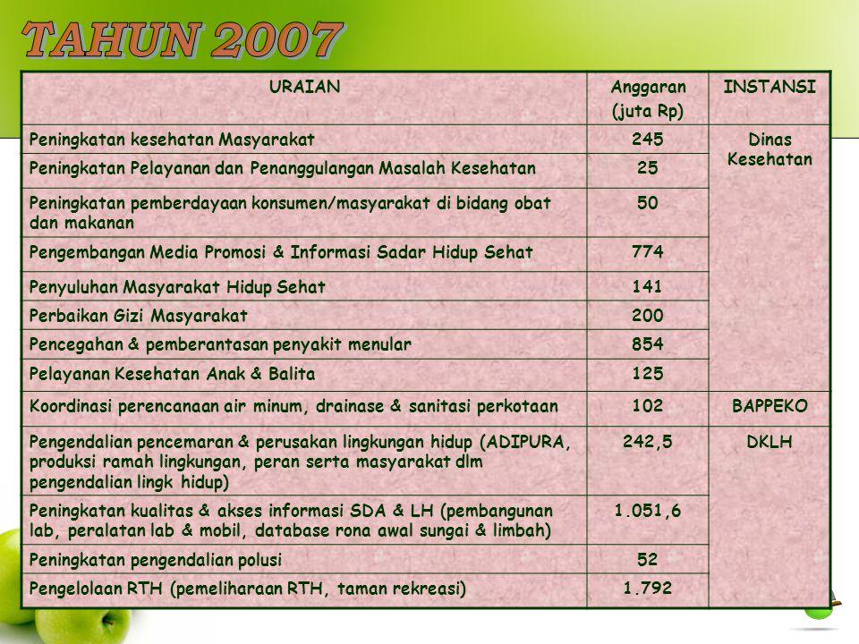 URAIANAnggaran (juta Rp) INSTANSI Peningkatan kesehatan Masyarakat245Dinas Kesehatan Peningkatan Pelayanan dan Penanggulangan Masalah Kesehatan25 Peni