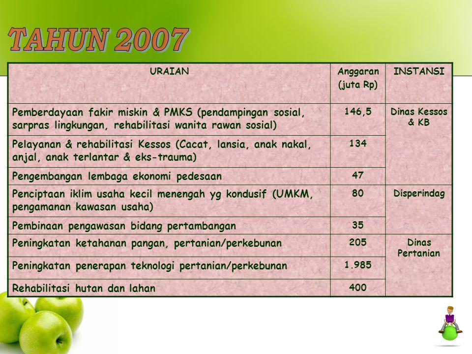URAIANAnggaran (juta Rp) INSTANSI Pemberdayaan fakir miskin & PMKS (pendampingan sosial, sarpras lingkungan, rehabilitasi wanita rawan sosial) 146,5Di