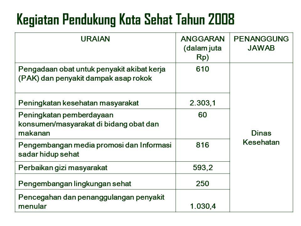 Kegiatan Pendukung Kota Sehat Tahun 2008 URAIANANGGARAN (dalam juta Rp) PENANGGUNG JAWAB Pengadaan obat untuk penyakit akibat kerja (PAK) dan penyakit