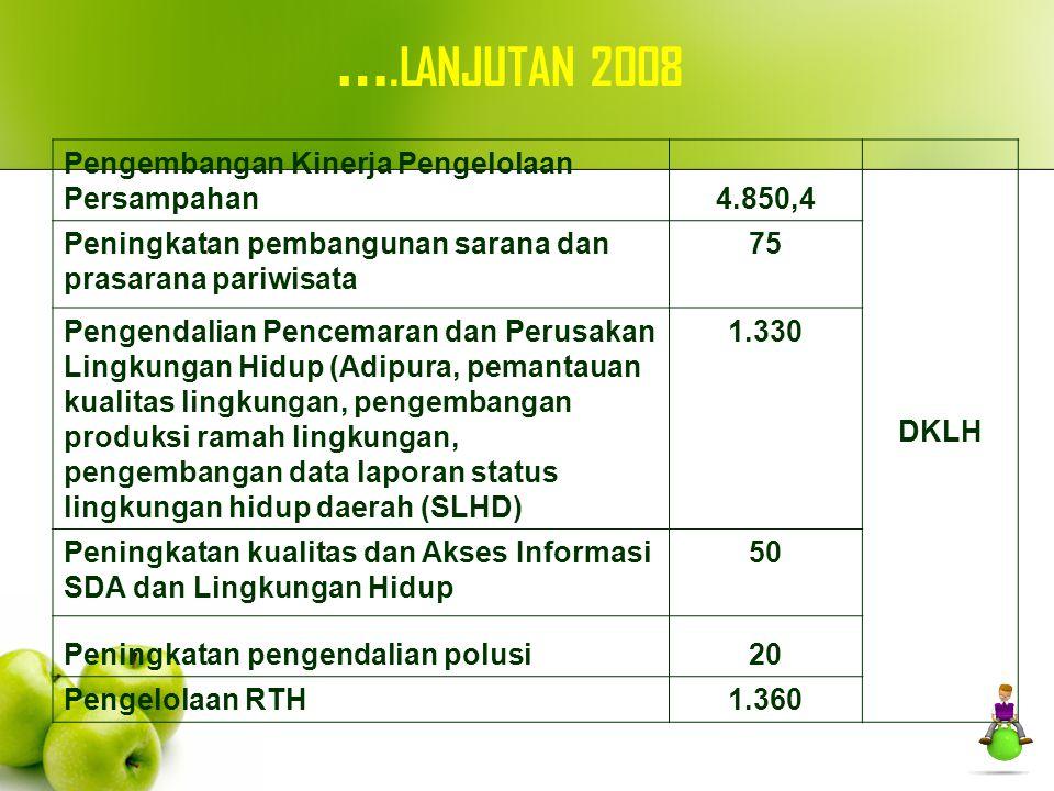Pengembangan Kinerja Pengelolaan Persampahan4.850,4 DKLH Peningkatan pembangunan sarana dan prasarana pariwisata 75 Pengendalian Pencemaran dan Perusa