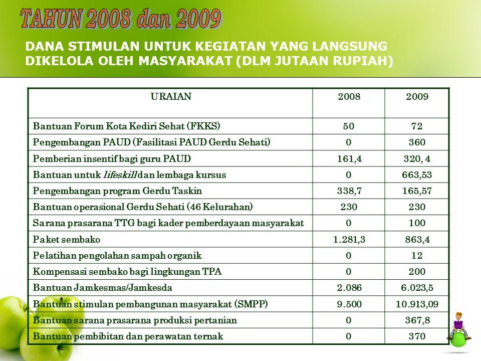 URAIAN20082009 Bantuan Forum Kota Kediri Sehat (FKKS)5072 Pengembangan PAUD (Fasilitasi PAUD Gerdu Sehati)0360 Pemberian insentif bagi guru PAUD161,43