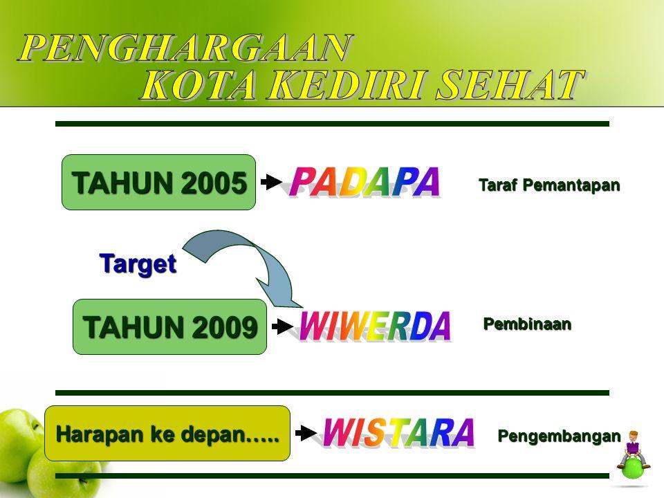 TAHUN 2005 TAHUN 2009 Harapan ke depan….. Taraf Pemantapan Pembinaan Pengembangan Target