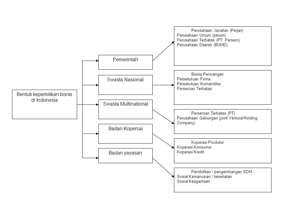 Bentuk kepemilikan bisnis di Indonesia Badan yayasan Badan Kopersai Swasta Multinational Swasta Nasional Pemerintah Pendidikan / pengembangan SDM Sosi