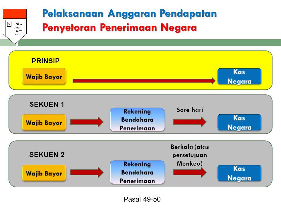 Pelaksanaan Anggaran Pendapatan Penyetoran Penerimaan Negara PRINSIP Sore hari SEKUEN 1 Berkala (atas persetujuan Menkeu) SEKUEN 2 Pasal 49-50