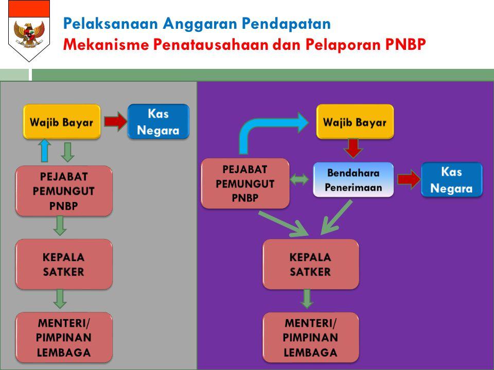 Pelaksanaan Anggaran Pendapatan Mekanisme Penatausahaan dan Pelaporan PNBP