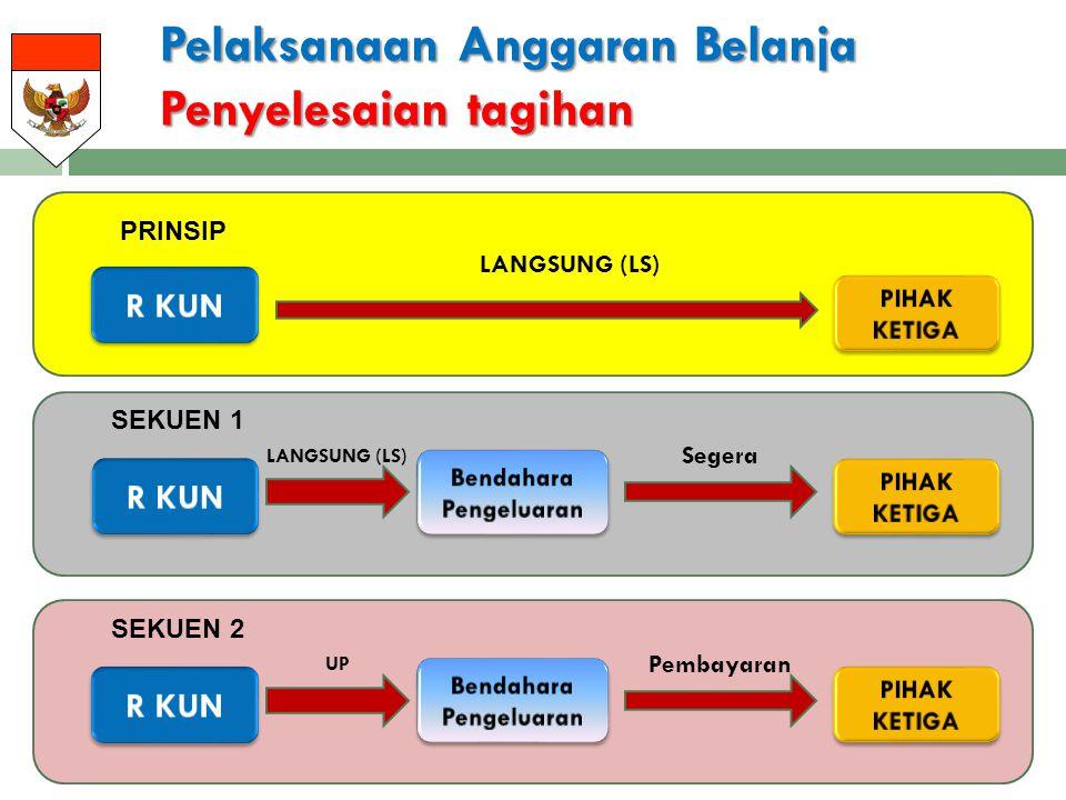 Pelaksanaan Anggaran Belanja Penyelesaian tagihan PRINSIP Segera SEKUEN 1 LANGSUNG (LS) Pembayaran SEKUEN 2 UP