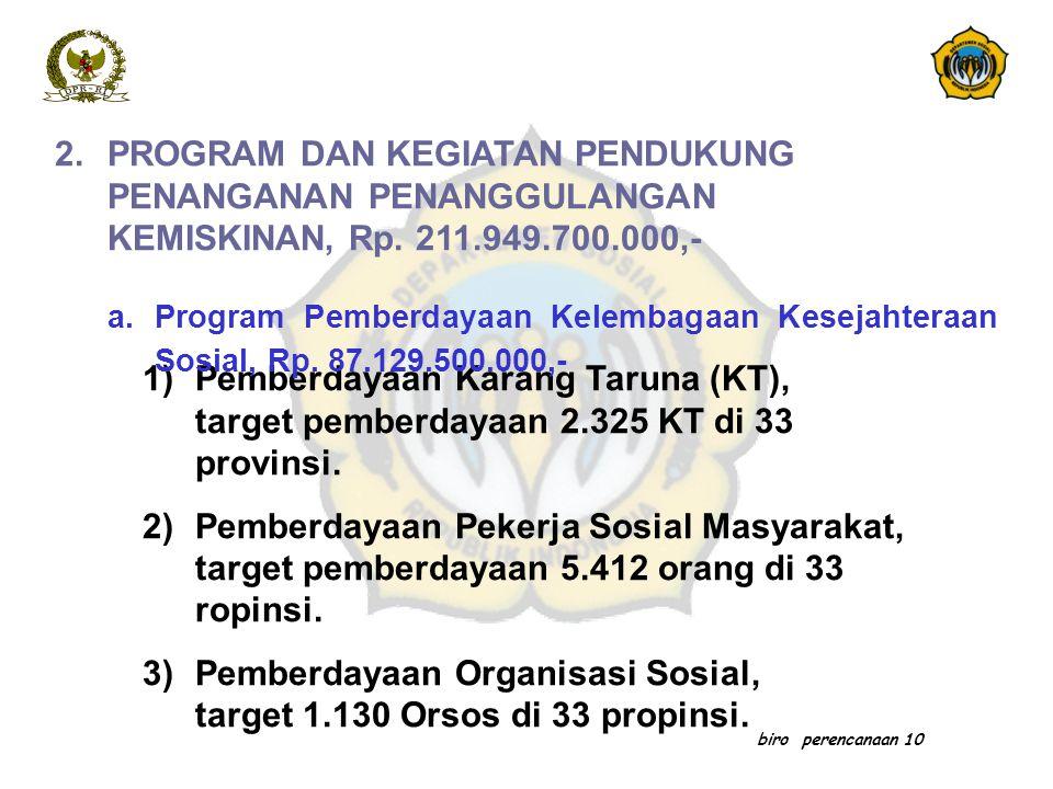 biro perencanaan 10 2.PROGRAM DAN KEGIATAN PENDUKUNG PENANGANAN PENANGGULANGAN KEMISKINAN, Rp. 211.949.700.000,- 1)Pemberdayaan Karang Taruna (KT), ta