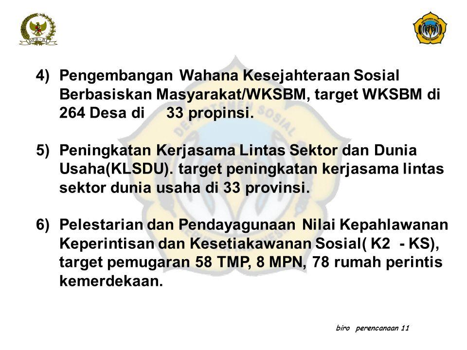 biro perencanaan 11 4)Pengembangan Wahana Kesejahteraan Sosial Berbasiskan Masyarakat/WKSBM, target WKSBM di 264 Desa di 33 propinsi. 5)Peningkatan Ke