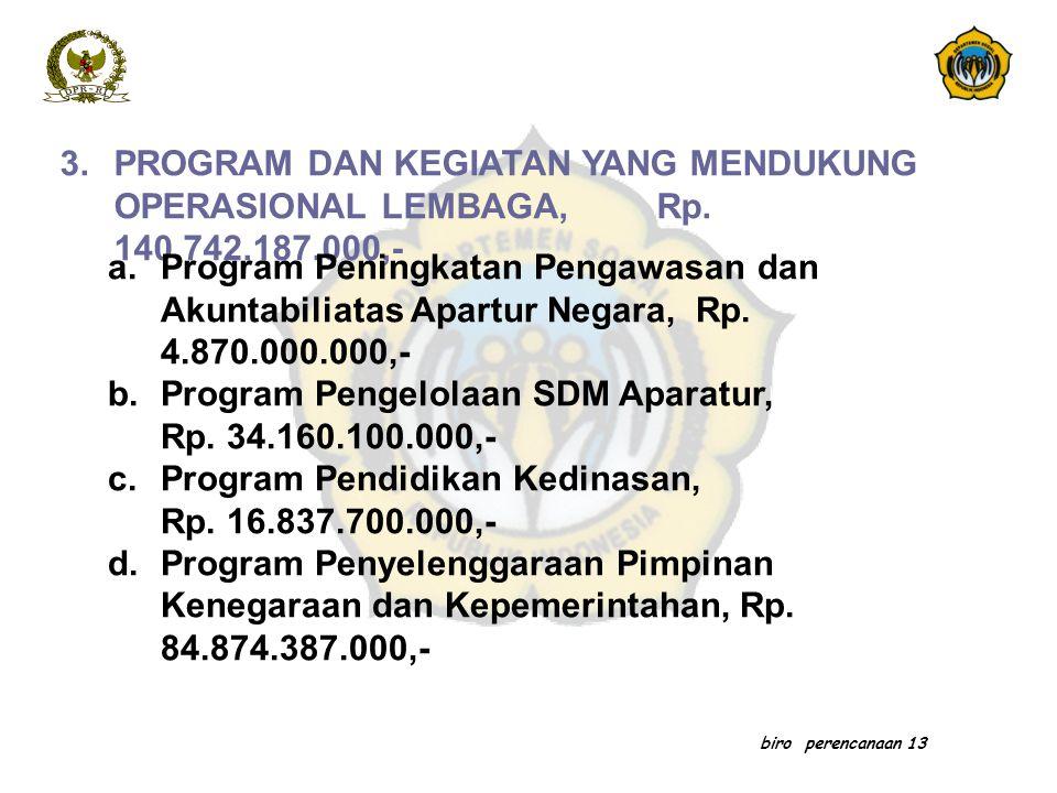 biro perencanaan 13 3.PROGRAM DAN KEGIATAN YANG MENDUKUNG OPERASIONAL LEMBAGA, Rp. 140.742.187.000,- a.Program Peningkatan Pengawasan dan Akuntabiliat