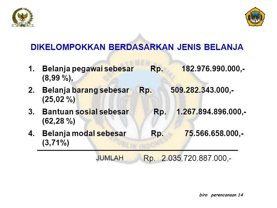 biro perencanaan 14 DIKELOMPOKKAN BERDASARKAN JENIS BELANJA 1.Belanja pegawai sebesar Rp. 182.976.990.000,- (8,99 %), 2.Belanja barang sebesar Rp. 509