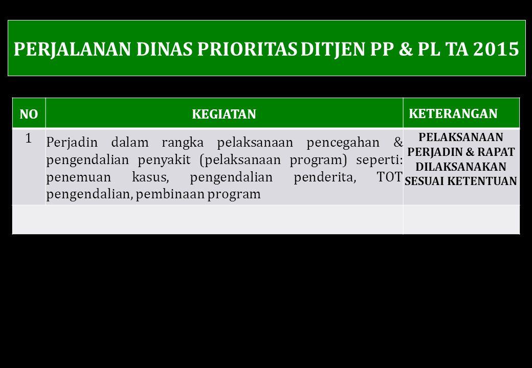 PERJALANAN DINAS PRIORITAS DITJEN PP & PL TA 2015 NOKEGIATAN KETERANGAN 1 Perjadin dalam rangka pelaksanaan pencegahan & pengendalian penyakit (pelaksanaan program) seperti: penemuan kasus, pengendalian penderita, TOT pengendalian, pembinaan program PELAKSANAAN PERJADIN & RAPAT DILAKSANAKAN SESUAI KETENTUAN