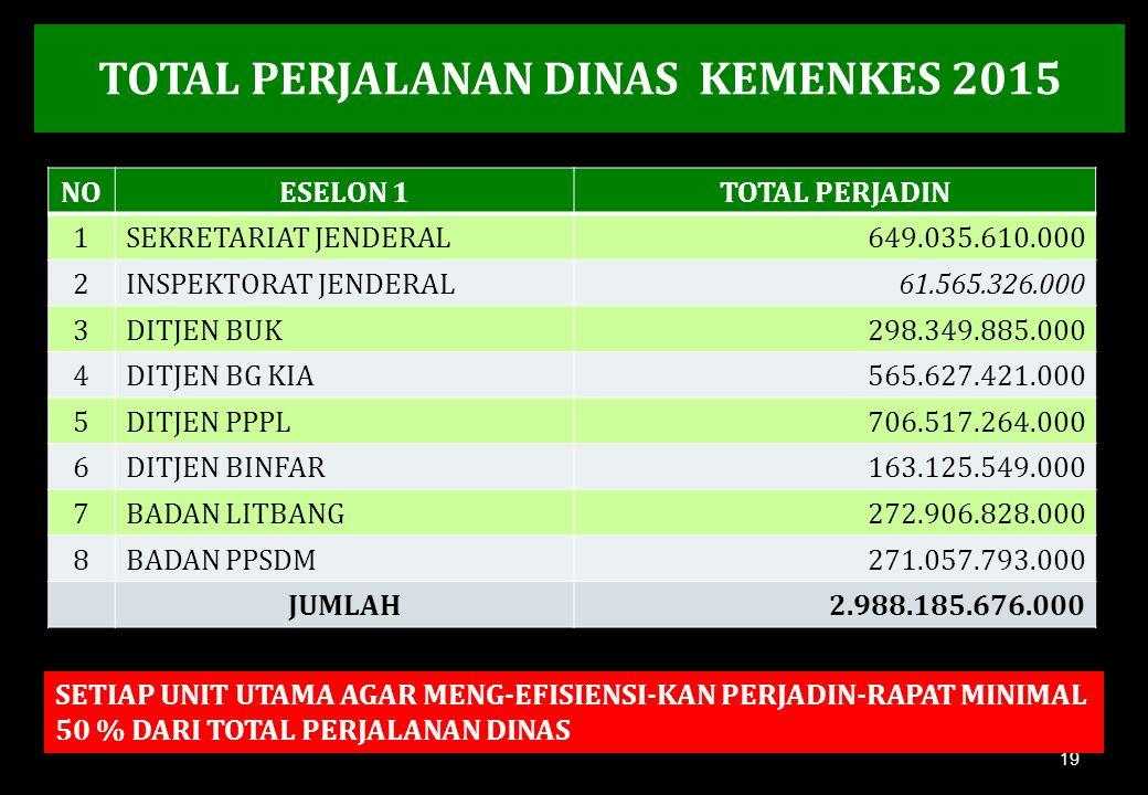 TOTAL PERJALANAN DINAS KEMENKES 2015 19 NOESELON 1TOTAL PERJADIN 1SEKRETARIAT JENDERAL649.035.610.000 2INSPEKTORAT JENDERAL61.565.326.000 3DITJEN BUK2