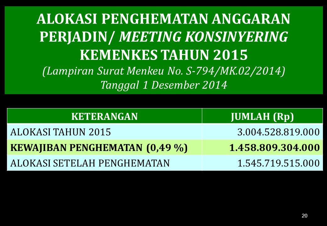 ALOKASI PENGHEMATAN ANGGARAN PERJADIN/ MEETING KONSINYERING KEMENKES TAHUN 2015 (Lampiran Surat Menkeu No.