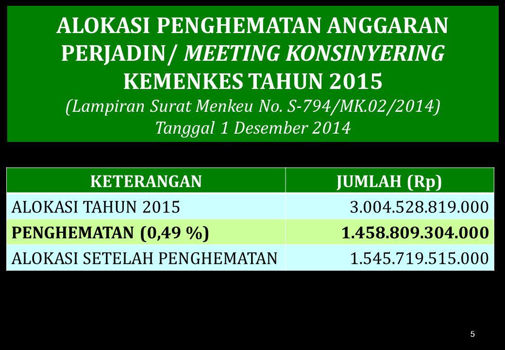 ALOKASI PENGHEMATAN ANGGARAN PERJADIN/ MEETING KONSINYERING KEMENKES TAHUN 2015 (Lampiran Surat Menkeu No. S-794/MK.02/2014) Tanggal 1 Desember 2014 K