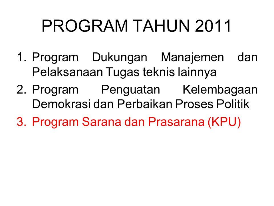 PROGRAM TAHUN 2011 1.Program Dukungan Manajemen dan Pelaksanaan Tugas teknis lainnya 2.Program Penguatan Kelembagaan Demokrasi dan Perbaikan Proses Po