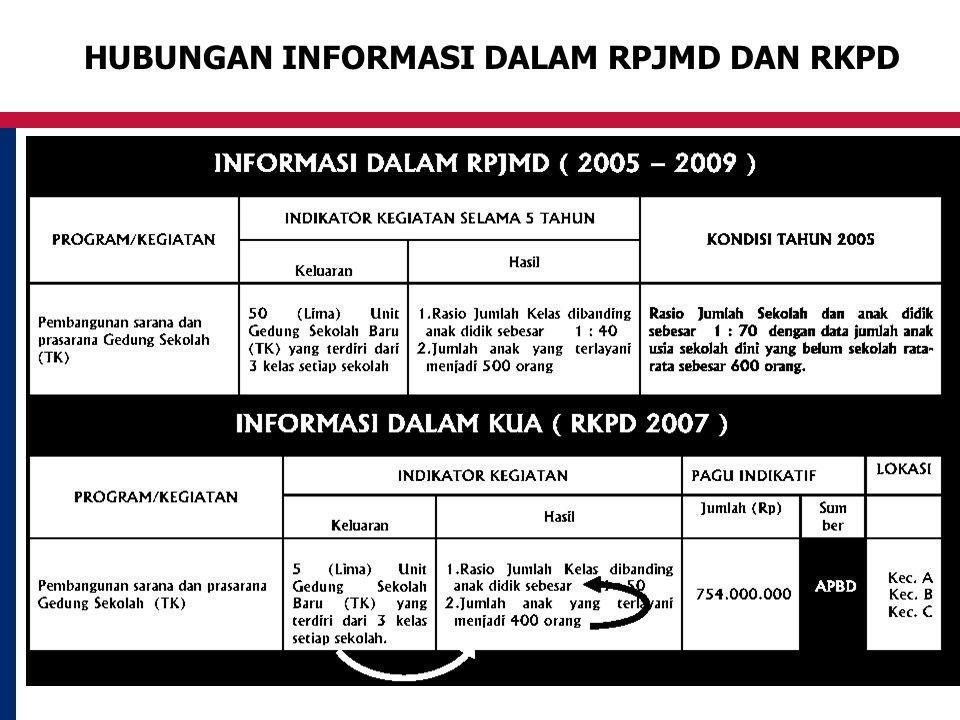 HUBUNGAN INFORMASI DALAM RPJMD DAN RKPD