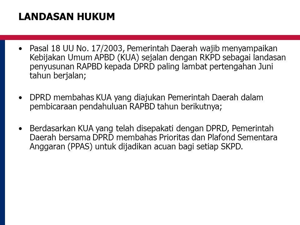 LANDASAN HUKUM Pasal 18 UU No. 17/2003, Pemerintah Daerah wajib menyampaikan Kebijakan Umum APBD (KUA) sejalan dengan RKPD sebagai landasan penyusunan