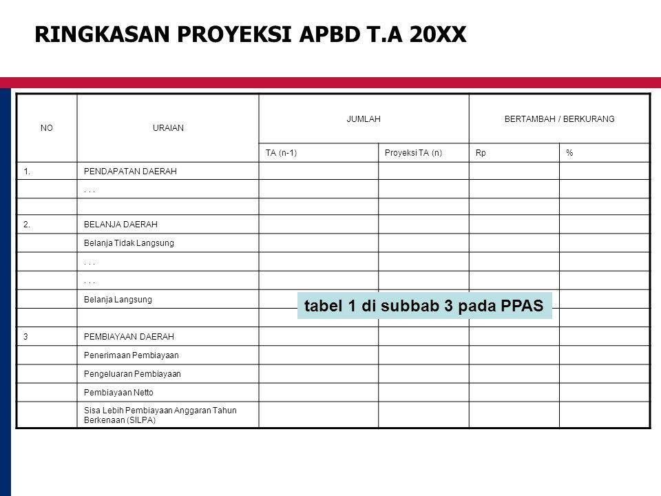 RINGKASAN PROYEKSI APBD T.A 20XX NOURAIAN JUMLAHBERTAMBAH / BERKURANG TA (n-1)Proyeksi TA (n)Rp% 1.PENDAPATAN DAERAH... 2.BELANJA DAERAH Belanja Tidak