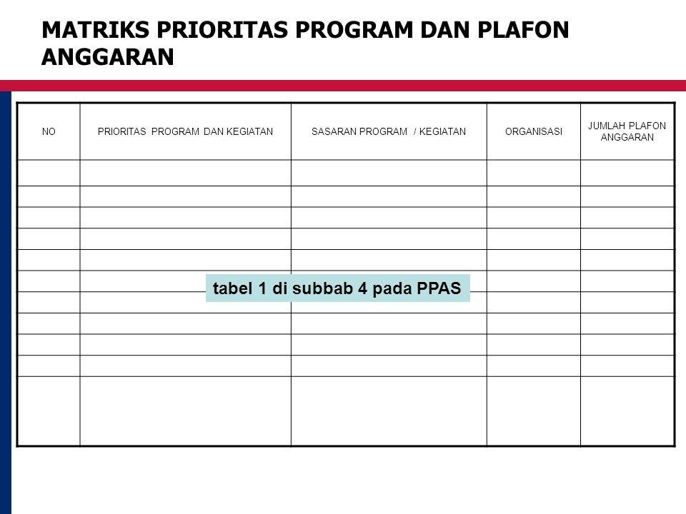 MATRIKS PRIORITAS PROGRAM DAN PLAFON ANGGARAN NOPRIORITAS PROGRAM DAN KEGIATANSASARAN PROGRAM / KEGIATANORGANISASI JUMLAH PLAFON ANGGARAN tabel 1 di subbab 4 pada PPAS