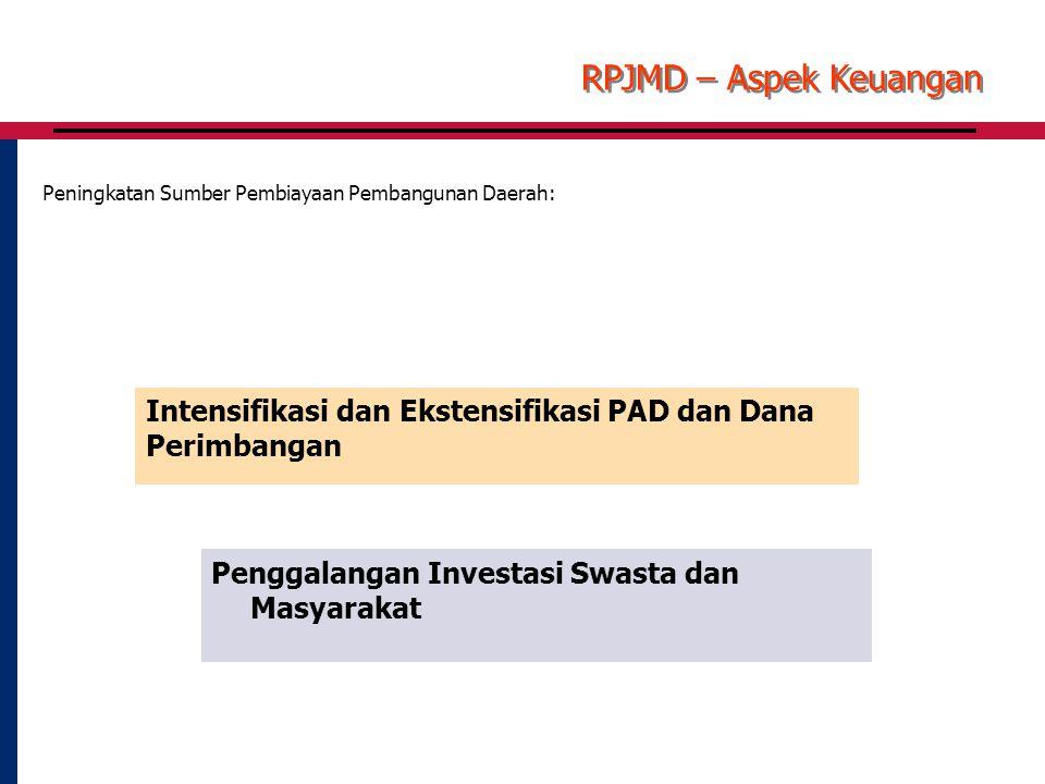Intensifikasi dan Ekstensifikasi PAD dan Dana Perimbangan Penggalangan Investasi Swasta dan Masyarakat RPJMD – Aspek Keuangan Peningkatan Sumber Pembiayaan Pembangunan Daerah: