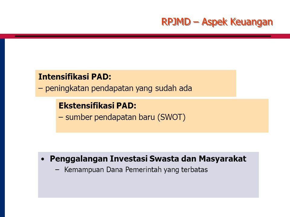Intensifikasi PAD: – peningkatan pendapatan yang sudah ada Penggalangan Investasi Swasta dan Masyarakat –Kemampuan Dana Pemerintah yang terbatas RPJMD – Aspek Keuangan Ekstensifikasi PAD: – sumber pendapatan baru (SWOT)