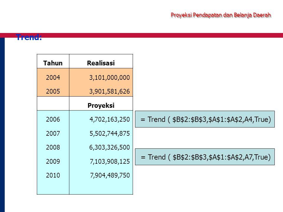 Trend: TahunRealisasi 20043,101,000,000 20053,901,581,626 Proyeksi 20064,702,163,250 20075,502,744,875 20086,303,326,500 20097,103,908,125 20107,904,489,750 = Trend ( $B$2:$B$3,$A$1:$A$2,A4,True) = Trend ( $B$2:$B$3,$A$1:$A$2,A7,True)