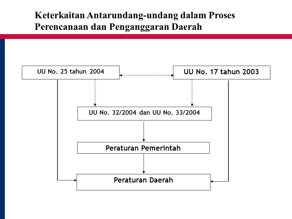 Keterkaitan Antarundang-undang dalam Proses Perencanaan dan Penganggaran Daerah UU No. 25 tahun 2004 UU No. 17 tahun 2003 UU No. 32/2004 dan UU No. 33