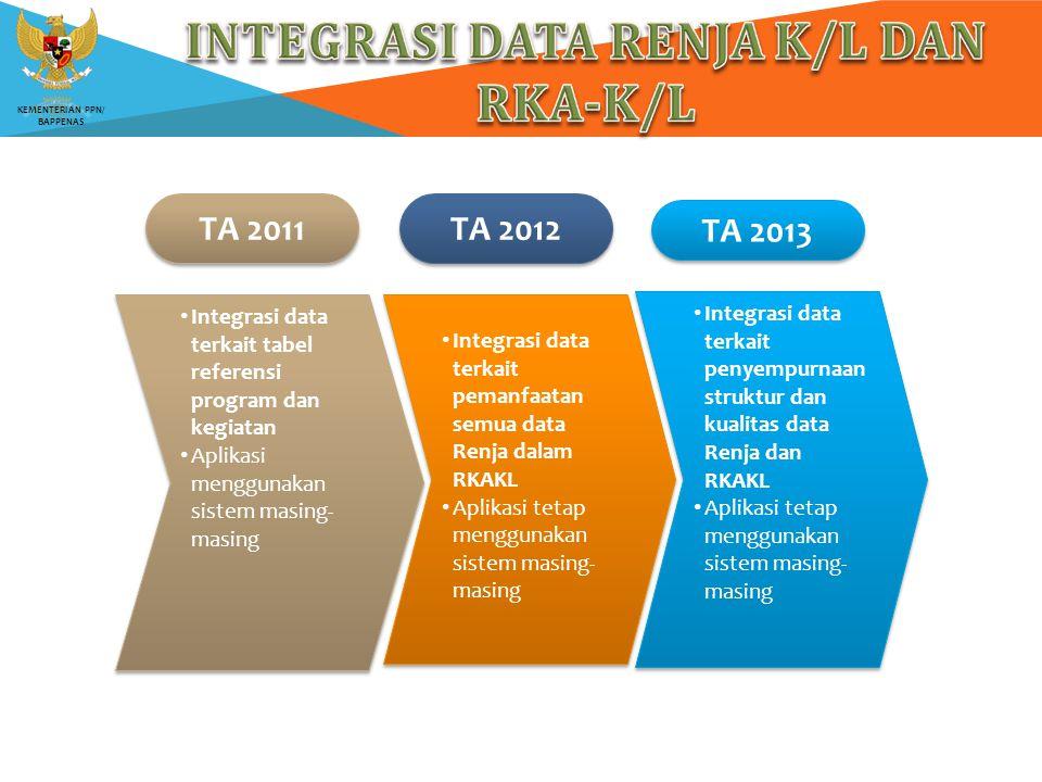 KEMENTERIAN PPN/ BAPPENAS Integrasi data terkait pemanfaatan semua data Renja dalam RKAKL Aplikasi tetap menggunakan sistem masing- masing Integrasi d