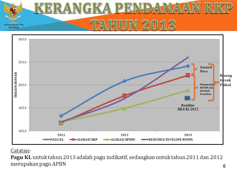 KEMENTERIAN PPN/ BAPPENAS 6 Catatan: Pagu KL untuk tahun 2013 adalah pagu indikatif, sedangkan untuk tahun 2011 dan 2012 merupakan pagu APBN Baseline
