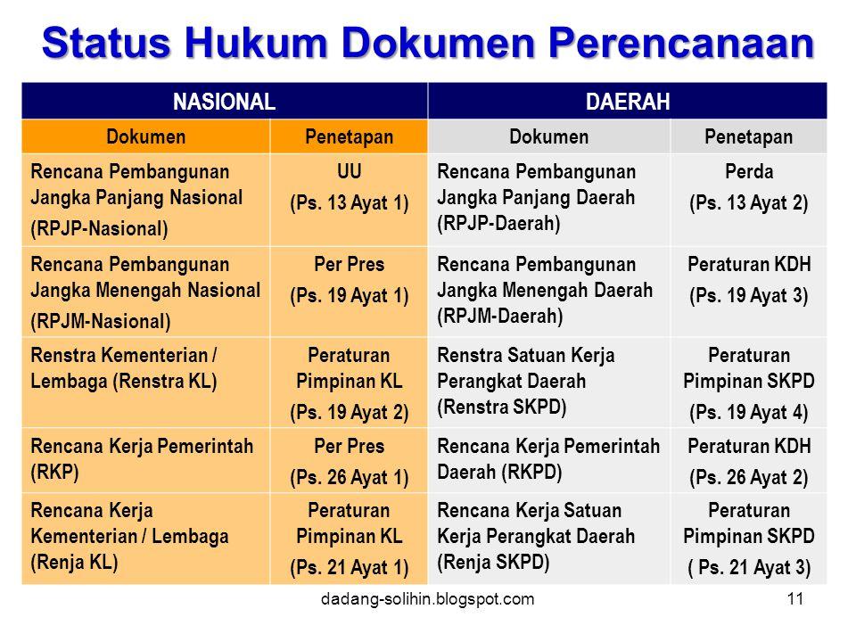 NASIONALDAERAH DokumenPenetapanDokumenPenetapan Rencana Pembangunan Jangka Panjang Nasional (RPJP-Nasional) UU (Ps.