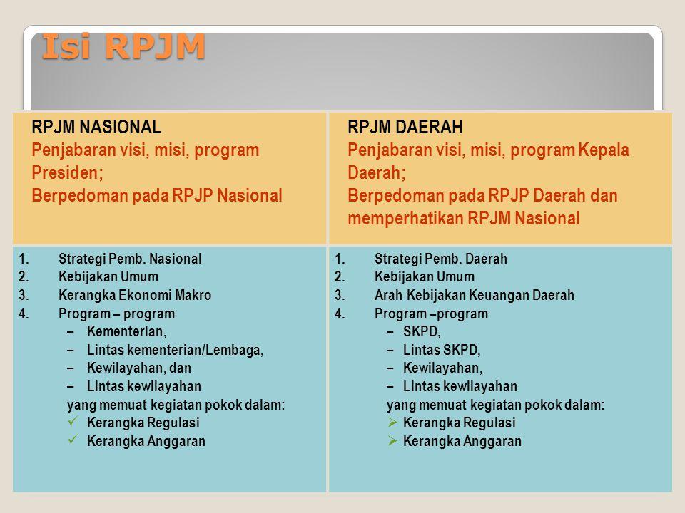 Isi RPJM RPJM NASIONAL Penjabaran visi, misi, program Presiden; Berpedoman pada RPJP Nasional RPJM DAERAH Penjabaran visi, misi, program Kepala Daerah; Berpedoman pada RPJP Daerah dan memperhatikan RPJM Nasional 1.Strategi Pemb.