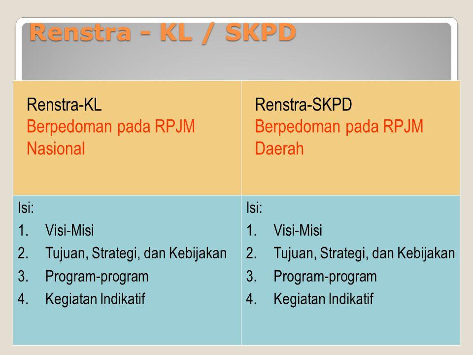 Renstra - KL / SKPD Renstra-KL Berpedoman pada RPJM Nasional Renstra-SKPD Berpedoman pada RPJM Daerah Isi: 1.Visi-Misi 2.Tujuan, Strategi, dan Kebijakan 3.Program-program 4.Kegiatan Indikatif Isi: 1.Visi-Misi 2.Tujuan, Strategi, dan Kebijakan 3.Program-program 4.Kegiatan Indikatif