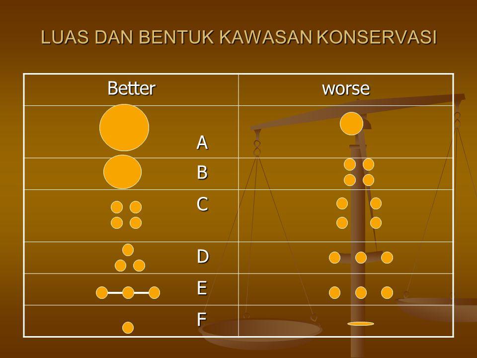 LUAS DAN BENTUK KAWASAN KONSERVASI Betterworse A B C D E F
