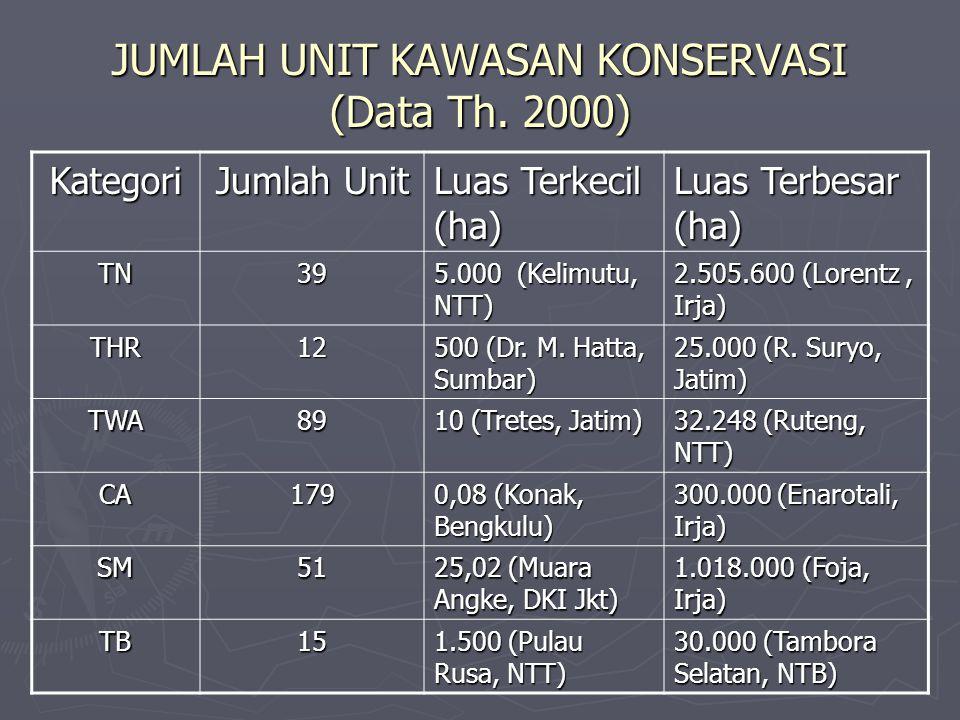 JUMLAH UNIT KAWASAN KONSERVASI (Data Th. 2000) Kategori Jumlah Unit Luas Terkecil (ha) Luas Terbesar (ha) TN39 5.000 (Kelimutu, NTT) 2.505.600 (Lorent