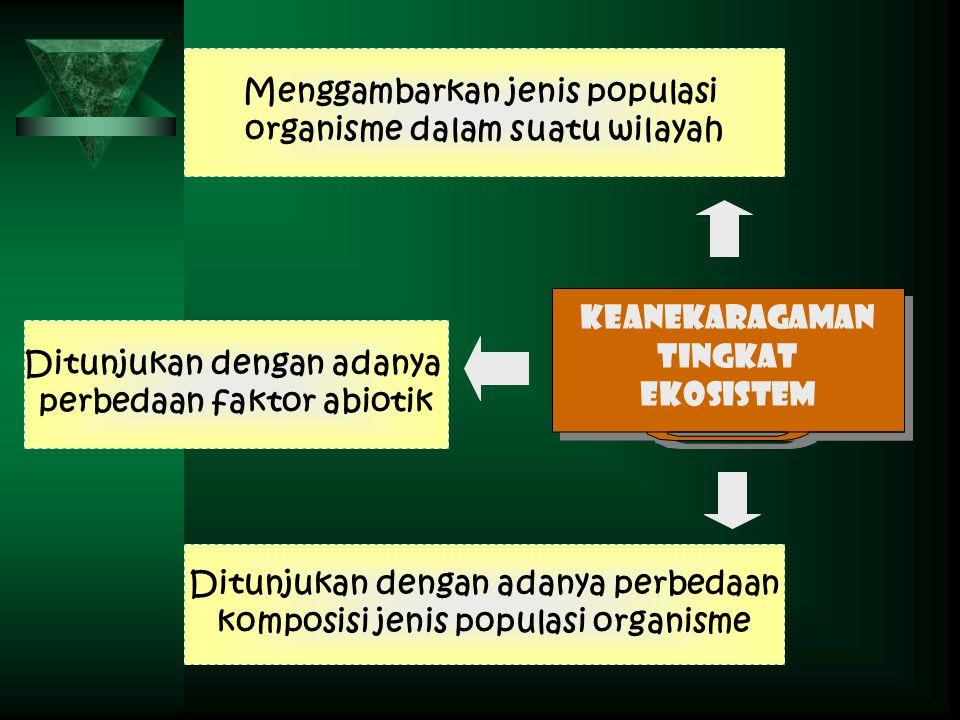 Menggambarkan jenis populasi organisme dalam suatu wilayah Ditunjukan dengan adanya perbedaan faktor abiotik Ditunjukan dengan adanya perbedaan kompos