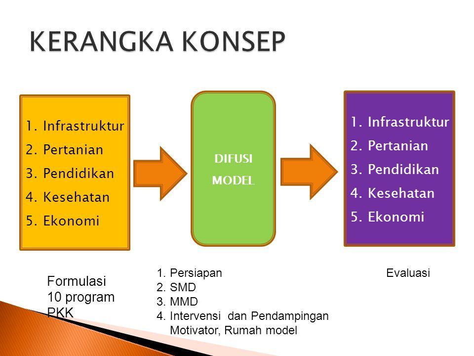 1.Infrastruktur 2.Pertanian 3.Pendidikan 4.Kesehatan 5.Ekonomi 1.Infrastruktur 2.Pertanian 3.Pendidikan 4.Kesehatan 5.Ekonomi DIFUSI MODEL 1. Persiapa