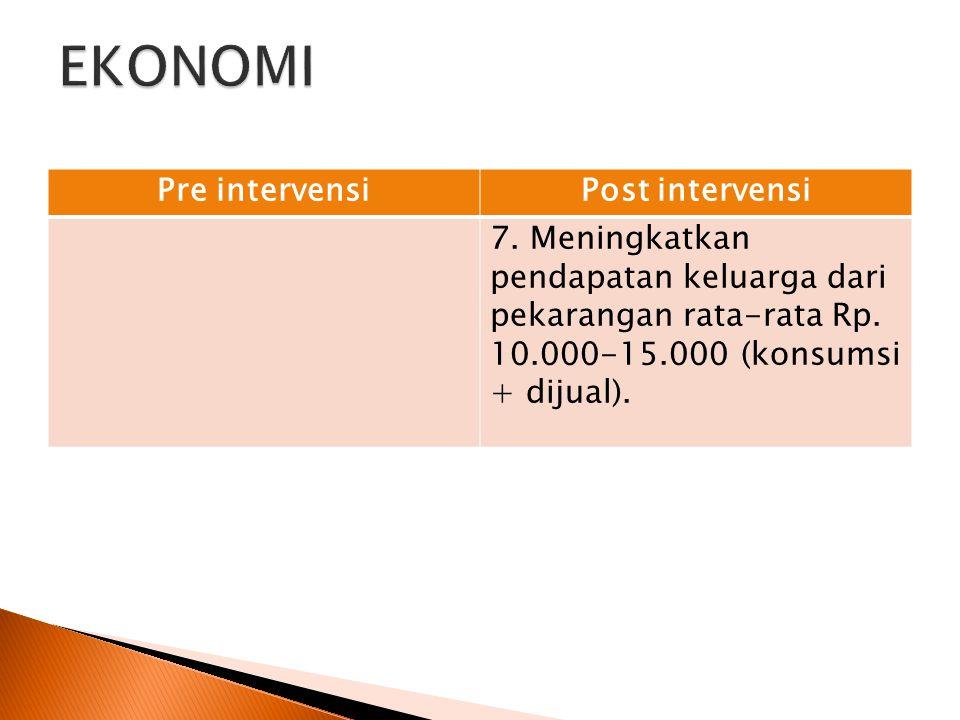 Pre intervensiPost intervensi 7. Meningkatkan pendapatan keluarga dari pekarangan rata-rata Rp. 10.000-15.000 (konsumsi + dijual).