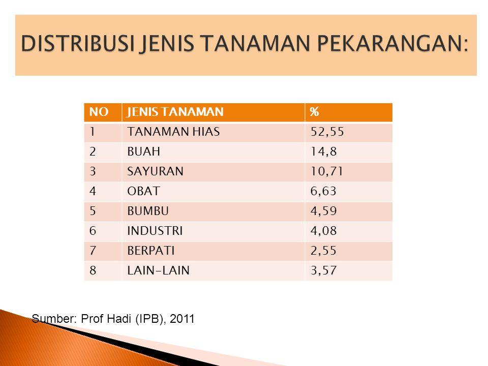 NOJENIS TANAMAN% 1TANAMAN HIAS52,55 2BUAH14,8 3SAYURAN10,71 4OBAT6,63 5BUMBU4,59 6INDUSTRI4,08 7BERPATI2,55 8LAIN-LAIN3,57 Sumber: Prof Hadi (IPB), 20