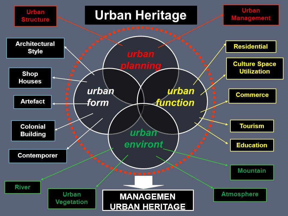 Urban Heritage urban planning urban form urban function urban environt Mountain Atmosphere Urban Vegetation River Urban Management Urban Structure Edu