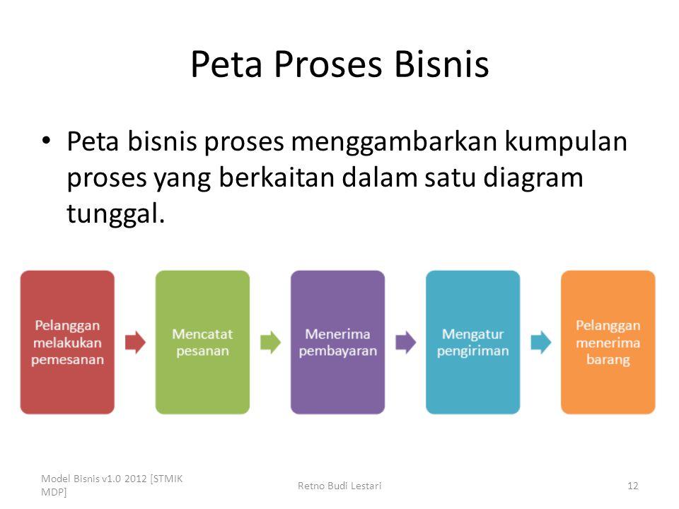 Peta Proses Bisnis Peta bisnis proses menggambarkan kumpulan proses yang berkaitan dalam satu diagram tunggal. Model Bisnis v1.0 2012 [STMIK MDP] Retn