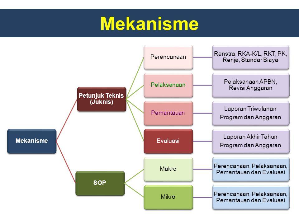 Mekanisme Petunjuk Teknis (Juknis) Perencanaan Renstra, RKA-K/L, RKT, PK, Renja, Standar Biaya Pelaksanaan Pelaksanaan APBN, Revisi Anggaran Pemantaua