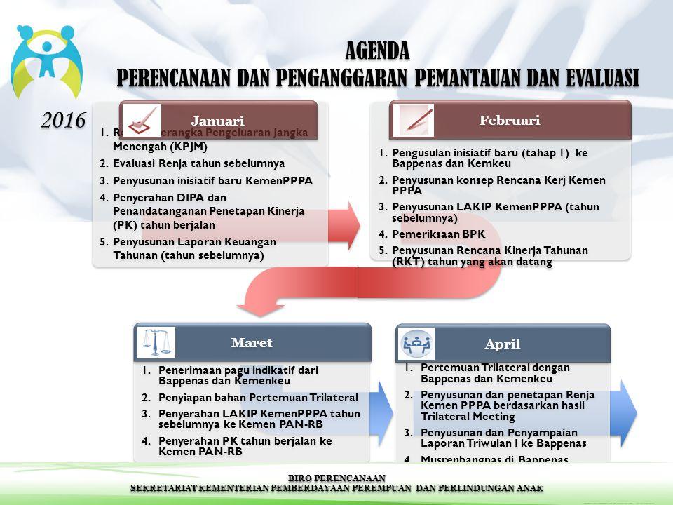 1.Review Kerangka Pengeluaran Jangka Menengah (KPJM) 2.Evaluasi Renja tahun sebelumnya 3.Penyusunan inisiatif baru KemenPPPA 4.Penyerahan DIPA dan Pen