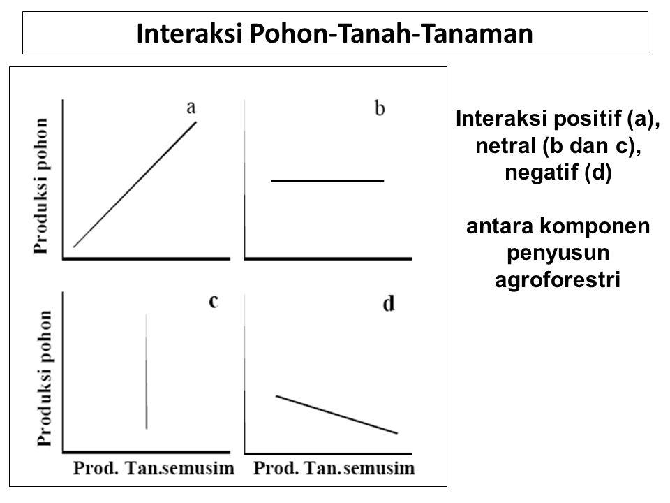 Interaksi Pohon-Tanah-Tanaman Interaksi positif (a), netral (b dan c), negatif (d) antara komponen penyusun agroforestri